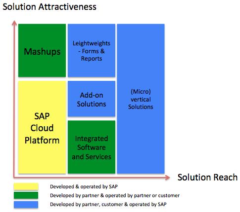 Überblick Erweiterungen, Quelle: (Schneider K. , Präsentation SAP's integrated cloud suite, 2017) Folie 29