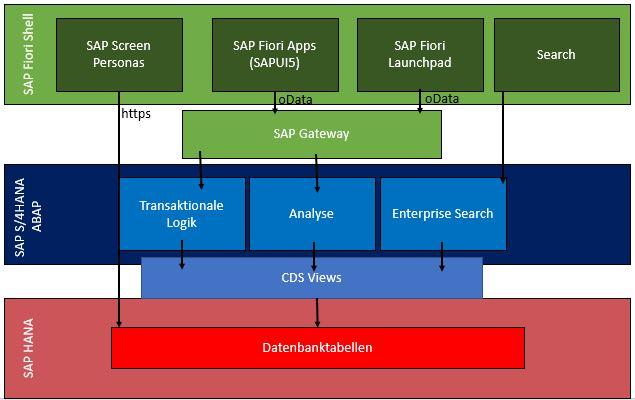 SAP Fiori Architektur
