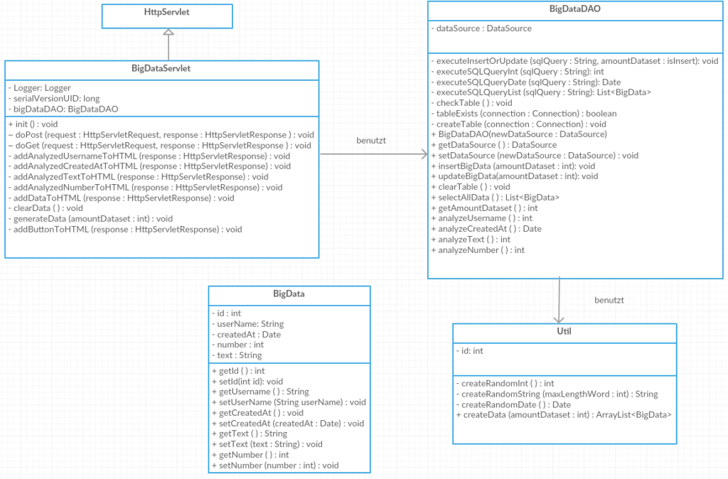 Klassendiagramm Java-Anwendung