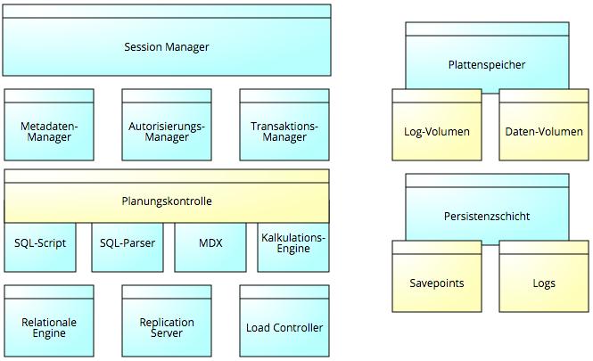 Komponenten SAP HANA