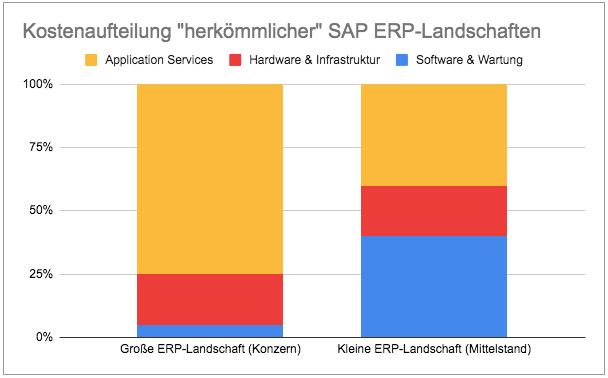 Kostenaufteilung SAP ERP, Quelle: (Bradler GmbH, 2017)