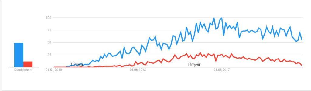 Google Trends als Vergleich von SAP HANA und Oracle 12C