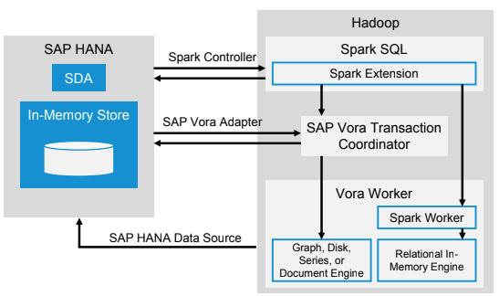 Architektur SAP Vora mit SAP HANA, Quelle:Hinsperger2016