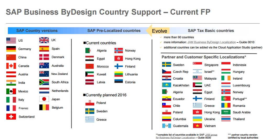 Business by Design Country Support, Quelle: (SAP AG, 2017)