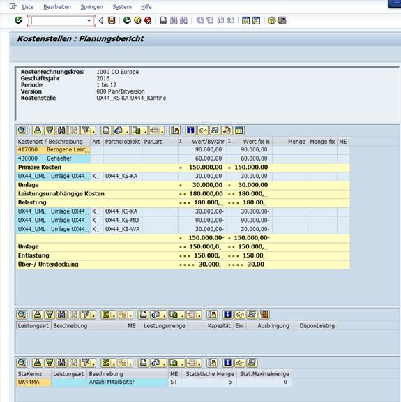 """Nachdem alle relevanten Stammdaten (Kostenstellen, statistische Kennzahl """"Anzahl Mitarbeiter"""", sekundäre Kostenarten, Leistungsarten und die Kostenstellengruppe) im System angelegt wurden, wird nun die Kostenstellenplanung durchgeführt."""