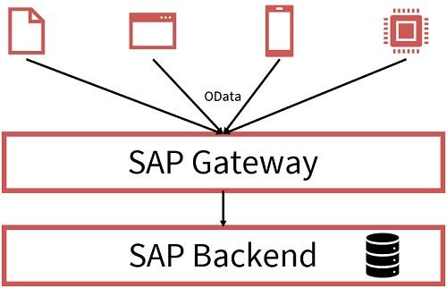 Ein Ansatz, um die genannten Schwierigkeiten zu beseitigen, ist die Verwendung von offenen Standards, die in einer Zwischenschicht mit dem SAP Gateway implementiert werden. SAP Gateway ist ein Framework und eine REST-basierte Schnittstelle für die ABAP-Technologieplattform auf Basis des OData-Protokolls.