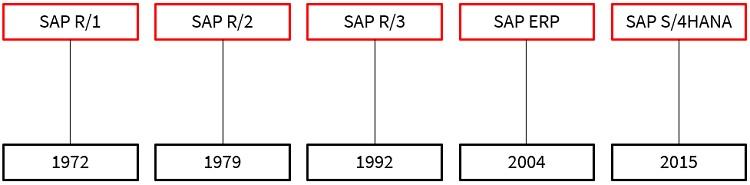 """SAP S/4HANA ist die vierte große Softwareentwicklung von SAP nach SAP R/1, SAP R/2 und SAP R/3.  SAP R/1 wurde 1972 als ERP-Software auf den Markt gebracht. Dieses Produkt galt als Nachfolger des Finanzbuchhaltungssystems RF. Durch SAP R/1 ist es möglich gewesen, Daten in Echtzeit über die Module für Buchhaltung, Beschaffung und Material zu verarbeiten.  Im Jahr 1979 folgte das """"echte"""" erste ERP-System von SAP: SAP R/2. SAP R/2 nutzte eine Mainframe-Architektur, die man über ein Terminal bediente.  Im Jahr 1992 revolutionierte SAP R/3 den ERP-Markt als Standardsoftware. Mit einer Drei-Schicht-Architektur (Datenbank-, Anwendungs- und Präsentationsschicht) und einer grafischen Benutzeroberfläche konnte man seine Geschäftsprozesse optimieren. Vor allem war diese Software sehr vom Nutzen des technischen Standard: einem persönlichen Computer und einer Client-Server-Architektur.  Dadurch dass die Computer durch das Internet immer mehr vernetzt waren, musste SAP R/3 erweitert werden. So ermöglichte 2004 SAP R/3 eine Integration zwischen den internen Geschäftsanwendungen den externen Geschäftsanwendungen (Kunden, Partner und Internet). Durch offene Standards konnte man eine Kommunikation sowohl im System als auch mit anderen Systemen ermöglichen. Im Zuge dieser Weiterentwicklung wurde der Name von SAP R/3 in SAP ERP umbenannt.  Schließlich wurde SAP S/4HANA als vierte ERP-Generation von SAP 2015 eingeführt. Vor allem die sinkenden Hardware- und Festplattenkosten begünstigten die Entstehung und Entwicklung der Business Suite, die komplett auf der In-Memory Datenbank SAP HANA aufsetzt."""