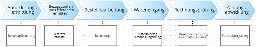 Hierunter fällt ein sehr wichtiger Beschaffungsprozess: Purchase-to-Pay-Prozess. Dieser umfangreiche Prozess besteht wiederum aus drei Prozesse: 1. Beschaffung 2. Auftragsbestätigung 3. Eingangsrechnungsverarbeitung