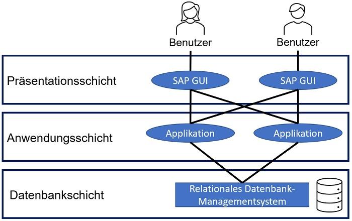 SAP ECC ist in einer Drei-Schichten-Architektur aufgebaut: Präsentations-, Anwendungs- und Datenbankschicht